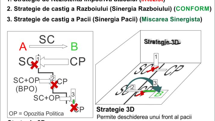 Strategia politica de razboi in 3D: CONFORM